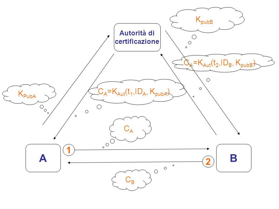 AB Autorità di certificazione K PubA C A =K Aut (t 1,ID A, K pubA ) C A =K Aut (t 2,ID B, K pubB ) K pubB CACA 1 CBCB 2
