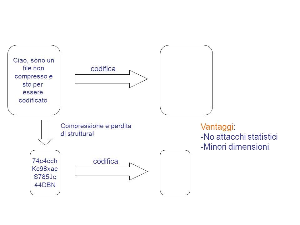 Ciao, sono un file non compresso e sto per essere codificato 74c4cch Kc98xac S785Jc 44DBN Compressione e perdita di struttura! codifica Vantaggi: -No