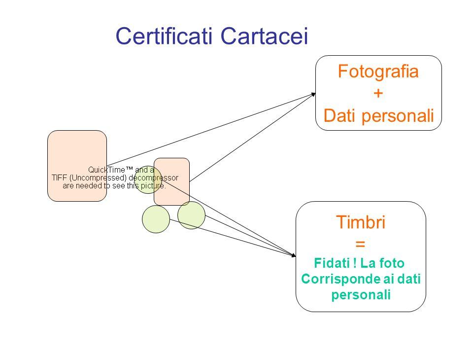 Fotografia + Dati personali Timbri = Fidati ! La foto Corrisponde ai dati personali Certificati Cartacei