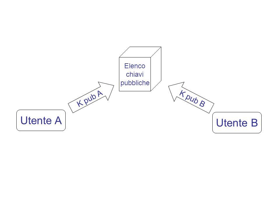 Ricezione di P e costruzione di M S decifra il msg di U e ottiene P.