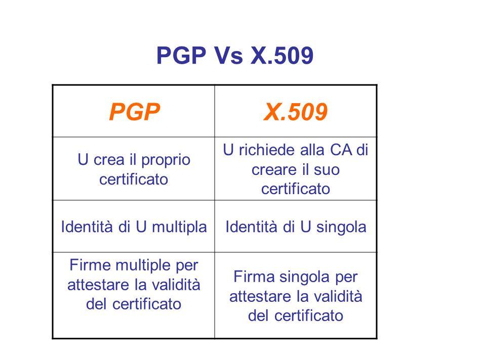 PGP Vs X.509 PGPX.509 U crea il proprio certificato U richiede alla CA di creare il suo certificato Identità di U multiplaIdentità di U singola Firme