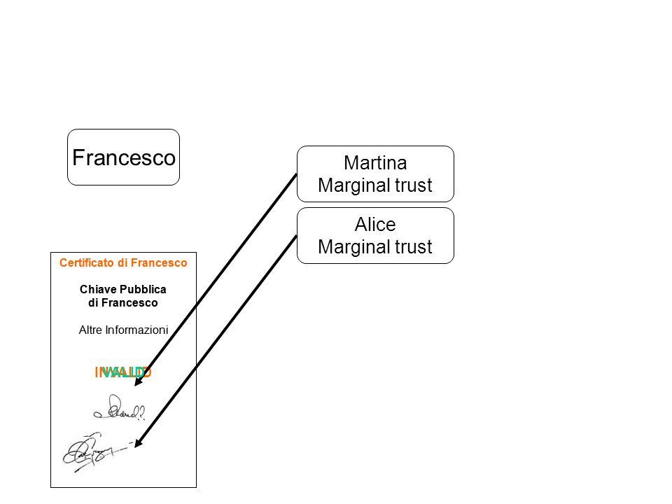 Francesco Martina Marginal trust Certificato di Francesco Chiave Pubblica di Francesco Altre Informazioni INVALID Alice Marginal trust Certificato di
