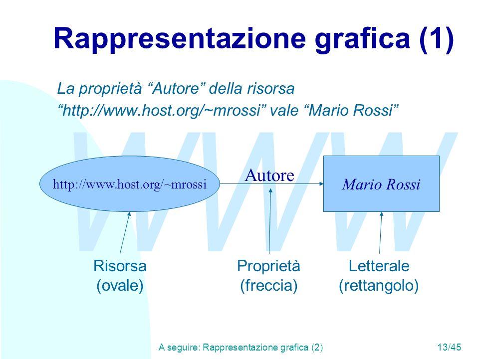 WWW A seguire: Rappresentazione grafica (2)13/45 Rappresentazione grafica (1) http://www.host.org/~mrossi Mario Rossi La proprietà Autore della risors