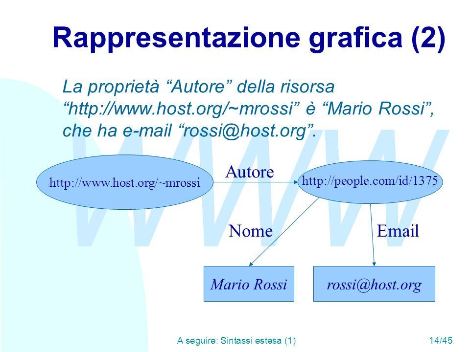 WWW A seguire: Sintassi estesa (1)14/45 Rappresentazione grafica (2) Mario Rossi Autore rossi@host.org http://people.com/id/1375 NomeEmail La propriet