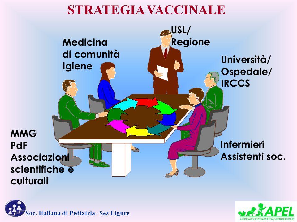 Soc. Italiana di Pediatria- Sez Ligure USL/ Regione Medicina di comunità Igiene MMG PdF Associazioni scientifiche e culturali Università/ Ospedale/ IR
