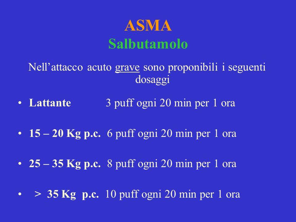 ASMA Salbutamolo Nellattacco acuto grave sono proponibili i seguenti dosaggi Lattante 3 puff ogni 20 min per 1 ora 15 – 20 Kg p.c. 6 puff ogni 20 min