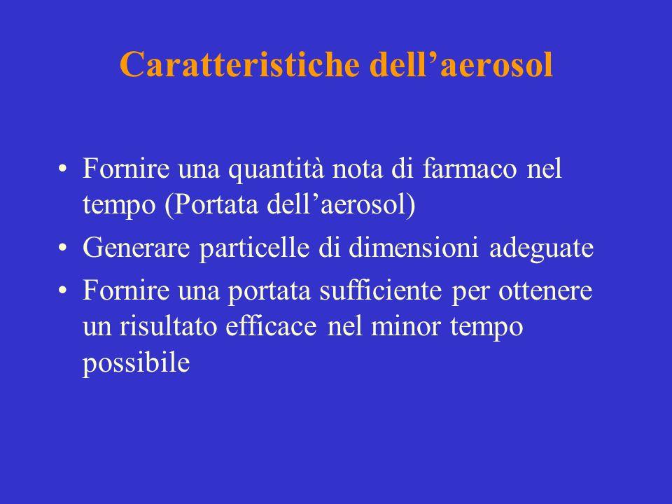 Caratteristiche dellaerosol Fornire una quantità nota di farmaco nel tempo (Portata dellaerosol) Generare particelle di dimensioni adeguate Fornire un