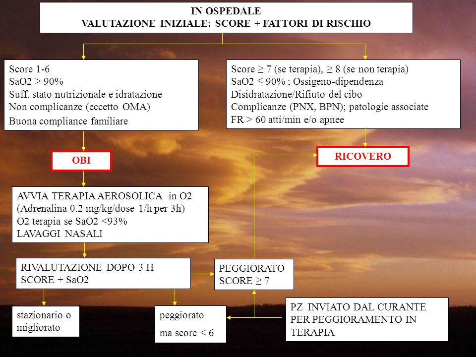 IN OSPEDALE VALUTAZIONE INIZIALE: SCORE + FATTORI DI RISCHIO Score 1-6 SaO2 > 90% Suff. stato nutrizionale e idratazione Non complicanze (eccetto OMA)
