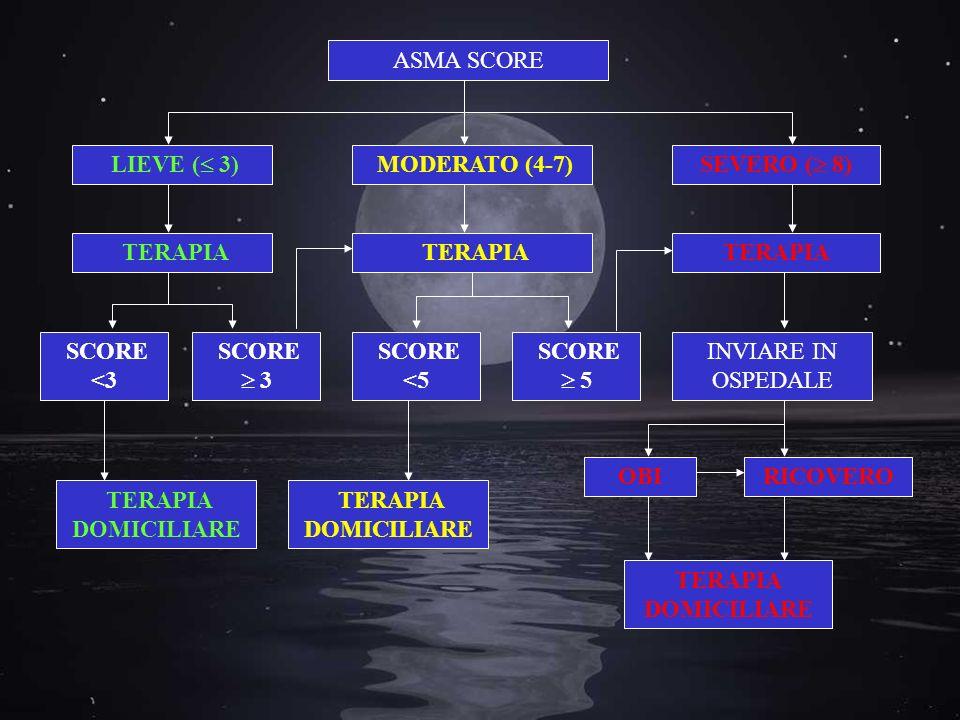 ASMA SCORE LIEVE ( 3) MODERATO (4-7) SEVERO ( 8) TERAPIA SCORE <3 INVIARE IN OSPEDALE SCORE 3 SCORE <5 SCORE 5 TERAPIA DOMICILIARE OBIRICOVERO TERAPIA