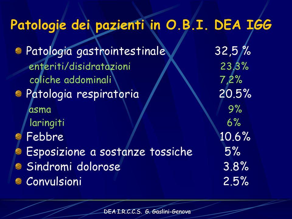 DEA I.R.C.C.S.G. Gaslini-Genova Patologie dei pazienti in O.B.I.