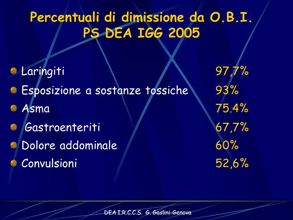 DEA I.R.C.C.S.G. Gaslini-Genova Percentuali di dimissione da O.B.I.