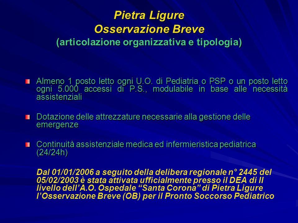 Pietra Ligure Osservazione Breve (articolazione organizzativa e tipologia) Almeno 1 posto letto ogni U.O. di Pediatria o PSP o un posto letto ogni 5.0