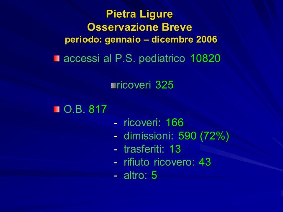 Pietra Ligure Osservazione Breve periodo: gennaio – dicembre 2006 accessi al P.S. pediatrico 10820 ricoveri 325 O.B. 817 - ricoveri: 166 - ricoveri: 1