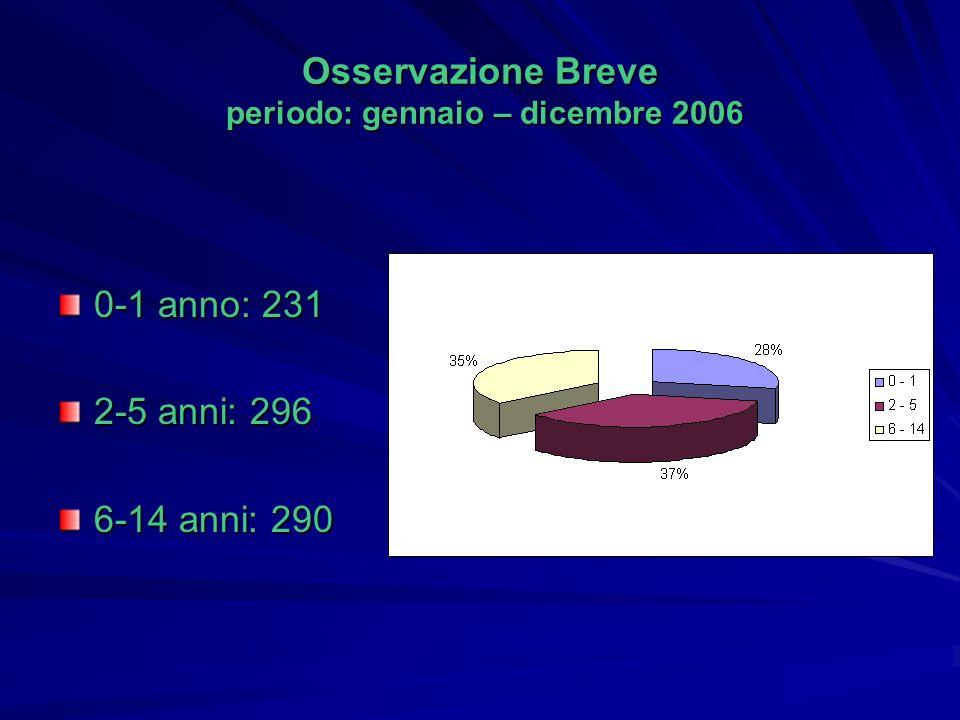 Osservazione Breve periodo: gennaio – dicembre 2006 0-1 anno: 231 2-5 anni: 296 6-14 anni: 290