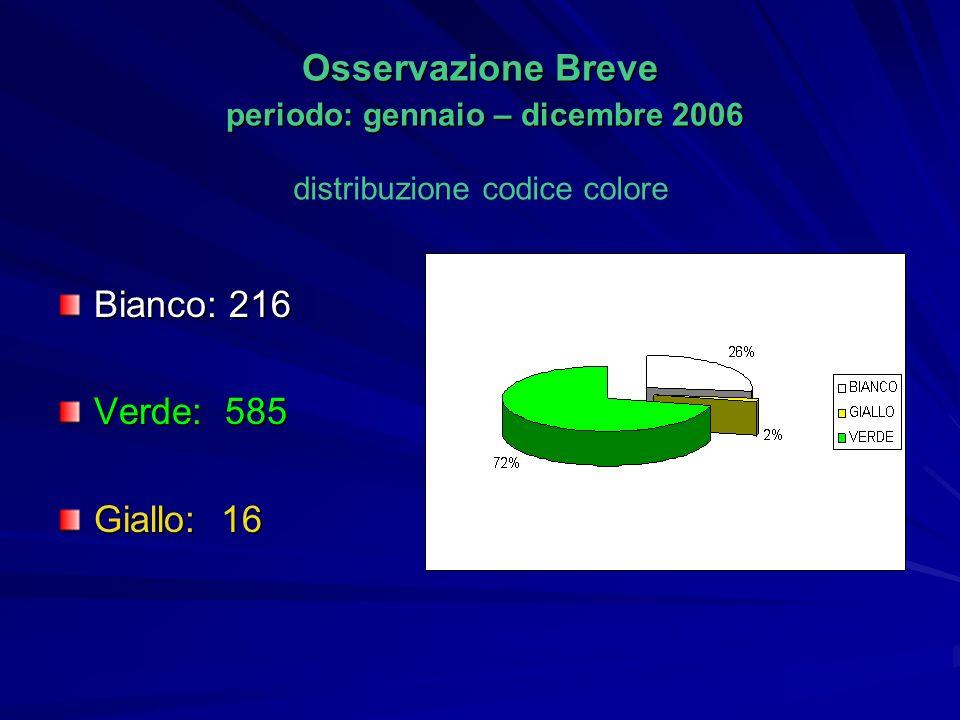 Bianco: 216 Verde: 585 Giallo: 16 Osservazione Breve periodo: gennaio – dicembre 2006 distribuzione codice colore