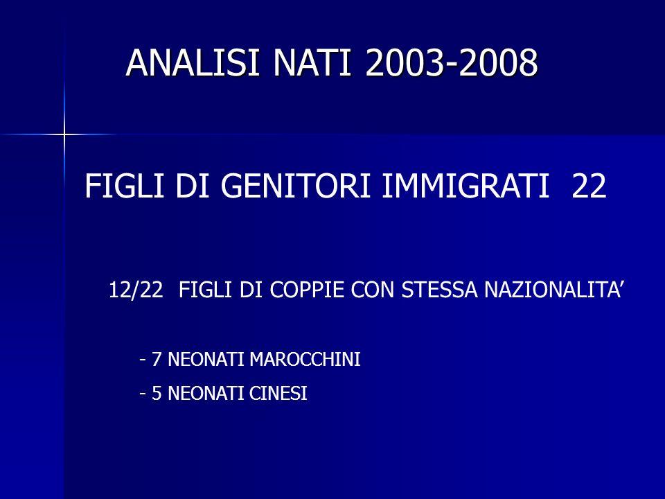 FIGLI DI GENITORI IMMIGRATI 22 12/22 FIGLI DI COPPIE CON STESSA NAZIONALITA - 7 NEONATI MAROCCHINI - 5 NEONATI CINESI ANALISI NATI 2003-2008