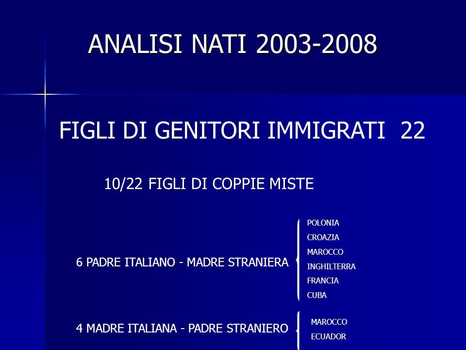 FIGLI DI GENITORI IMMIGRATI 22 10/22 FIGLI DI COPPIE MISTE 6 PADRE ITALIANO - MADRE STRANIERA 4 MADRE ITALIANA - PADRE STRANIERO POLONIA CROAZIA MAROCCO INGHILTERRA FRANCIA CUBA MAROCCO ECUADOR ANALISI NATI 2003-2008