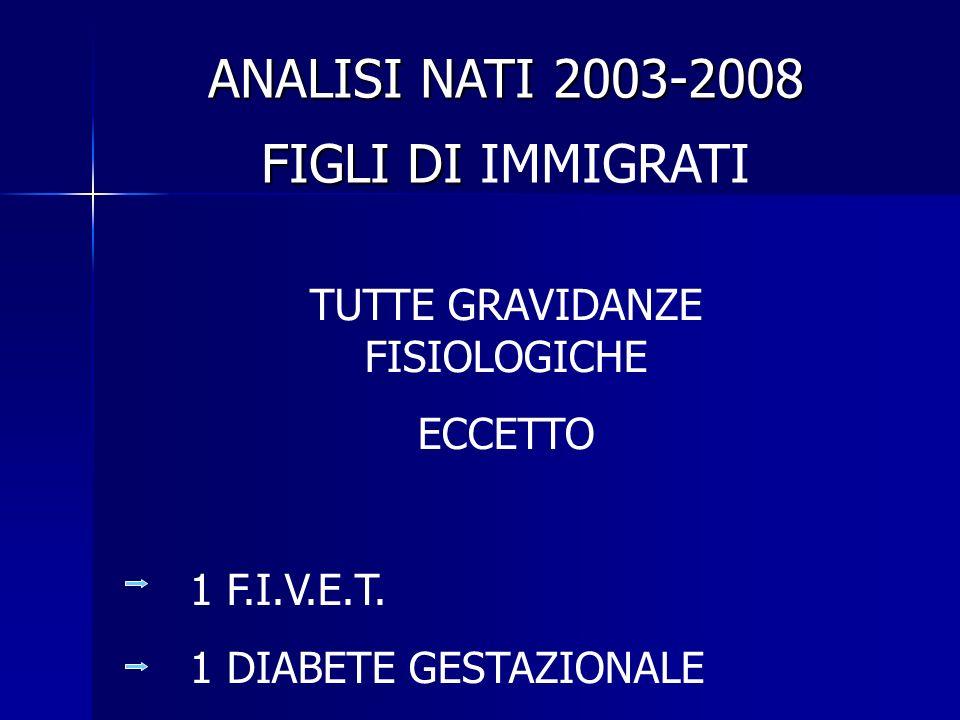 FIGLI DI FIGLI DI IMMIGRATI TUTTE GRAVIDANZE FISIOLOGICHE ECCETTO 1 F.I.V.E.T.