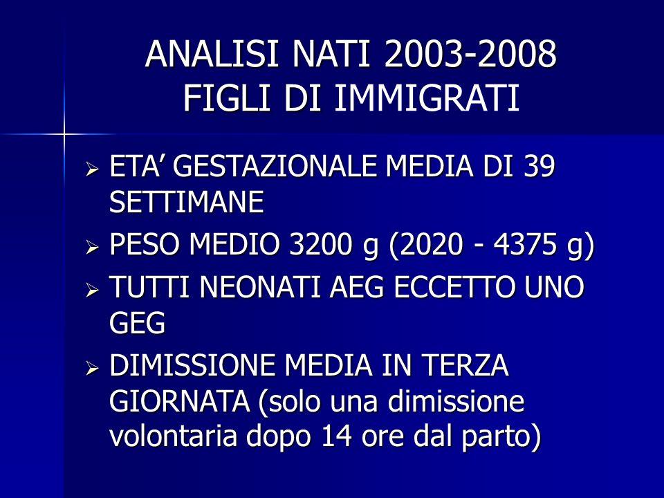 ANALISI NATI 2003-2008 FIGLI DI ANALISI NATI 2003-2008 FIGLI DI IMMIGRATI ETA GESTAZIONALE MEDIA DI 39 SETTIMANE ETA GESTAZIONALE MEDIA DI 39 SETTIMANE PESO MEDIO 3200 g (2020 - 4375 g) PESO MEDIO 3200 g (2020 - 4375 g) TUTTI NEONATI AEG ECCETTO UNO GEG TUTTI NEONATI AEG ECCETTO UNO GEG DIMISSIONE MEDIA IN TERZA GIORNATA (solo una dimissione volontaria dopo 14 ore dal parto) DIMISSIONE MEDIA IN TERZA GIORNATA (solo una dimissione volontaria dopo 14 ore dal parto)