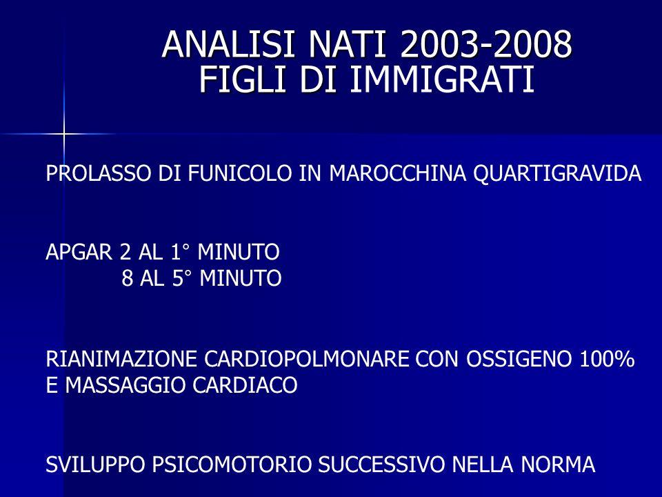 ANALISI NATI 2003-2008 FIGLI DI ANALISI NATI 2003-2008 FIGLI DI IMMIGRATI PROLASSO DI FUNICOLO IN MAROCCHINA QUARTIGRAVIDA APGAR 2 AL 1° MINUTO 8 AL 5° MINUTO RIANIMAZIONE CARDIOPOLMONARE CON OSSIGENO 100% E MASSAGGIO CARDIACO SVILUPPO PSICOMOTORIO SUCCESSIVO NELLA NORMA