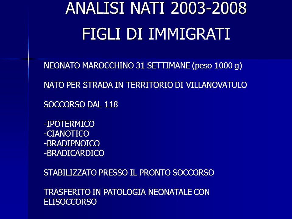 ANALISI NATI 2003-2008 FIGLI DI FIGLI DI IMMIGRATI NEONATO MAROCCHINO 31 SETTIMANE (peso 1000 g) NATO PER STRADA IN TERRITORIO DI VILLANOVATULO SOCCORSO DAL 118 -IPOTERMICO -CIANOTICO -BRADIPNOICO -BRADICARDICO STABILIZZATO PRESSO IL PRONTO SOCCORSO TRASFERITO IN PATOLOGIA NEONATALE CON ELISOCCORSO
