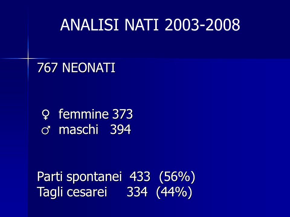 767 NEONATI femmine 373 femmine 373 maschi 394 maschi 394 Parti spontanei 433 (56%) Tagli cesarei 334 (44%) ANALISI NATI 2003-2008
