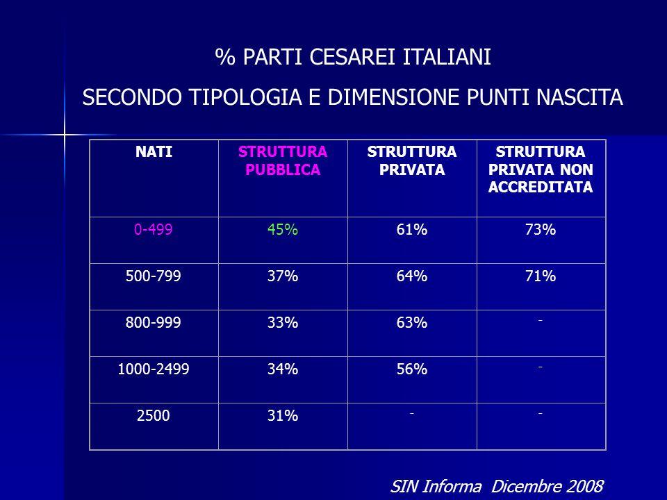% PARTI CESAREI ITALIANI SECONDO TIPOLOGIA E DIMENSIONE PUNTI NASCITA SIN Informa Dicembre 2008 NATISTRUTTURA PUBBLICA STRUTTURA PRIVATA STRUTTURA PRIVATA NON ACCREDITATA 0-49945%61%73% 500-79937%64%71% 800-99933%63% - 1000-249934%56% - 250031% --