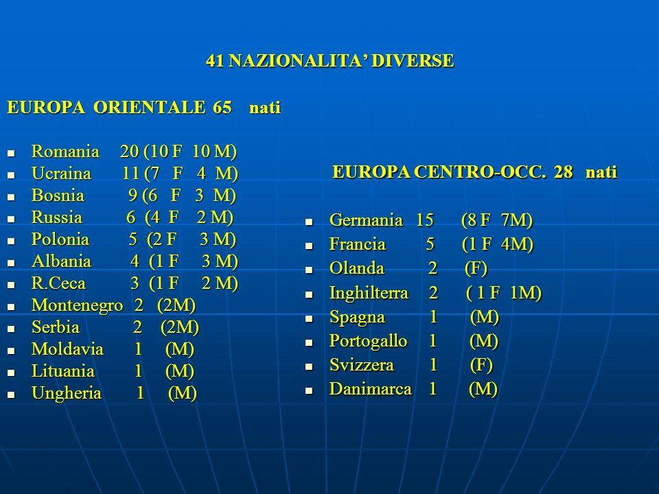 41 NAZIONALITA DIVERSE EUROPA ORIENTALE 65 nati Romania 20 (10 F 10 M) Romania 20 (10 F 10 M) Ucraina 11 (7 F 4 M) Ucraina 11 (7 F 4 M) Bosnia 9 (6 F