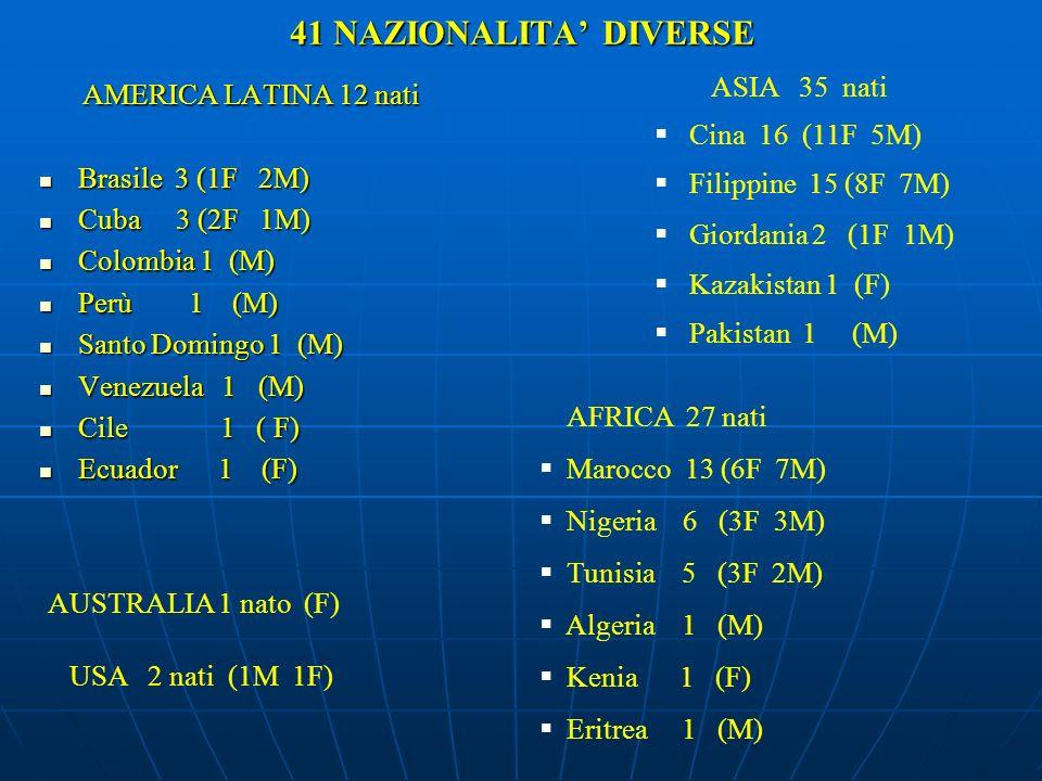 41 NAZIONALITA DIVERSE AMERICA LATINA 12 nati AMERICA LATINA 12 nati Brasile 3 (1F 2M) Brasile 3 (1F 2M) Cuba 3 (2F 1M) Cuba 3 (2F 1M) Colombia 1 (M)