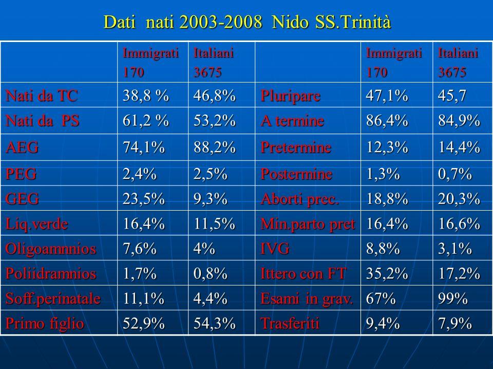 Nati totali :700 ANNO 2003 Nati Italiani 668 Nati Immigrati Tot:32Maschi:14Femmine:18 tot %tot % 4,5% Nati da TC 29343,91546,8 Nati da PS 37556,11753,2 A.E.G.59989,82887,5 P.E.G.182,613,5 G.E.G.517,639,3 Liq.Amnio Verde 9213,8618,7 Oligoamnios27426,2 Poliidramnios30,400 Soff.perinatale284,1412,5 Primo figlio 35853,61546,8 Pluripare31046,41753,6 A termine 51777,52990,6 Pretermine13219,739,4 Postermine192,800 Aborti precedenti 12917,8618,7 Minaccia daborto o parto prematuro 871339,3 IVG14213,5 Ittero con FT 14121,11753,2 Esami in gravidanza 991959,3 Trasferiti52713,1