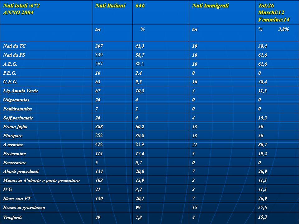 Nati totali :672 ANNO 2004 Nati Italiani 646 Nati Immigrati Tot:26Maschi:12Femmine:14 tot %tot % 3,8% Nati da TC 30741,31038,4 Nati da PS 33958,71661,