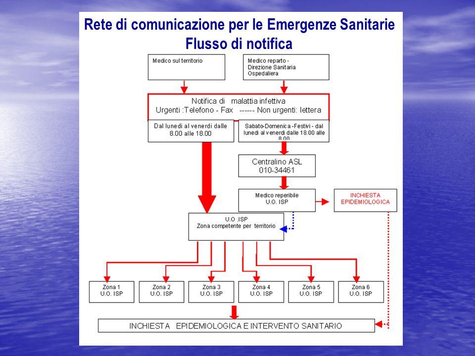 Rete di comunicazione per le Emergenze Sanitarie Flusso di notifica
