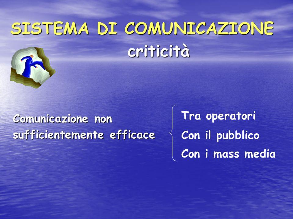 SISTEMA DI COMUNICAZIONE criticità Comunicazione non sufficientemente efficace Tra operatori Con il pubblico Con i mass media