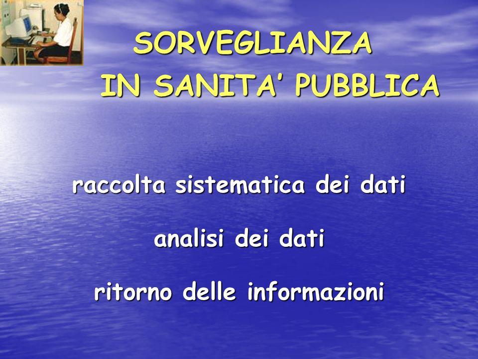 SORVEGLIANZA SORVEGLIANZA IN SANITA PUBBLICA IN SANITA PUBBLICA raccolta sistematica dei dati analisi dei dati ritorno delle informazioni