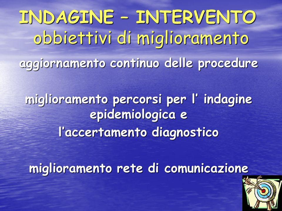 INDAGINE – INTERVENTO obbiettivi di miglioramento aggiornamento continuo delle procedure miglioramento percorsi per l indagine epidemiologica e laccertamento diagnostico miglioramento rete di comunicazione