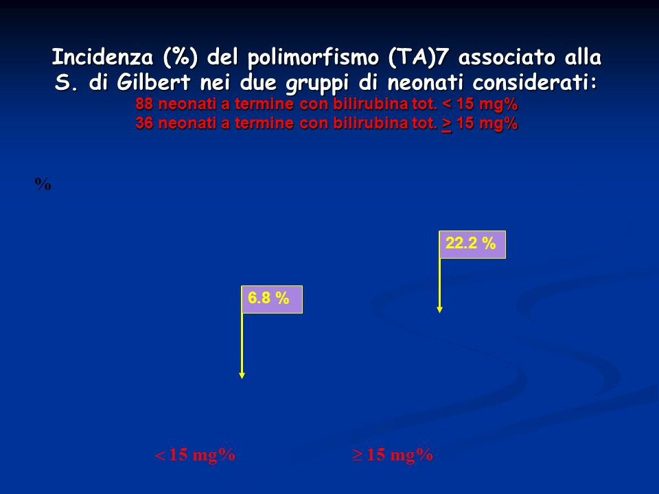 Incidenza (%) del polimorfismo (TA)7 associato alla S. di Gilbert nei due gruppi di neonati considerati: 88 neonati a termine con bilirubina tot. 15 m
