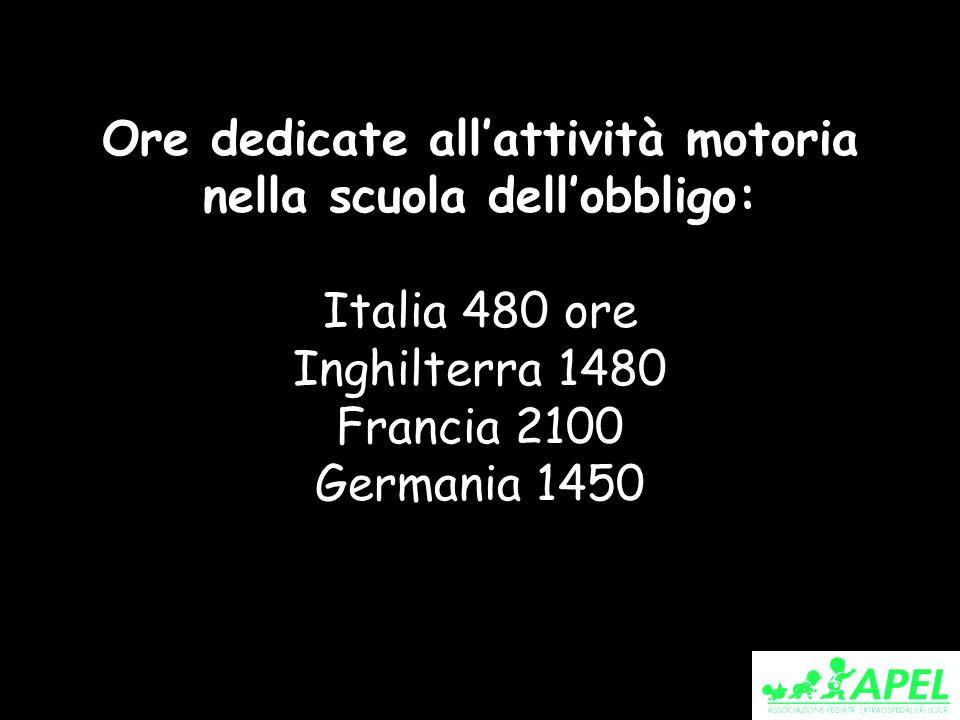 Ore dedicate allattività motoria nella scuola dellobbligo: Italia 480 ore Inghilterra 1480 Francia 2100 Germania 1450