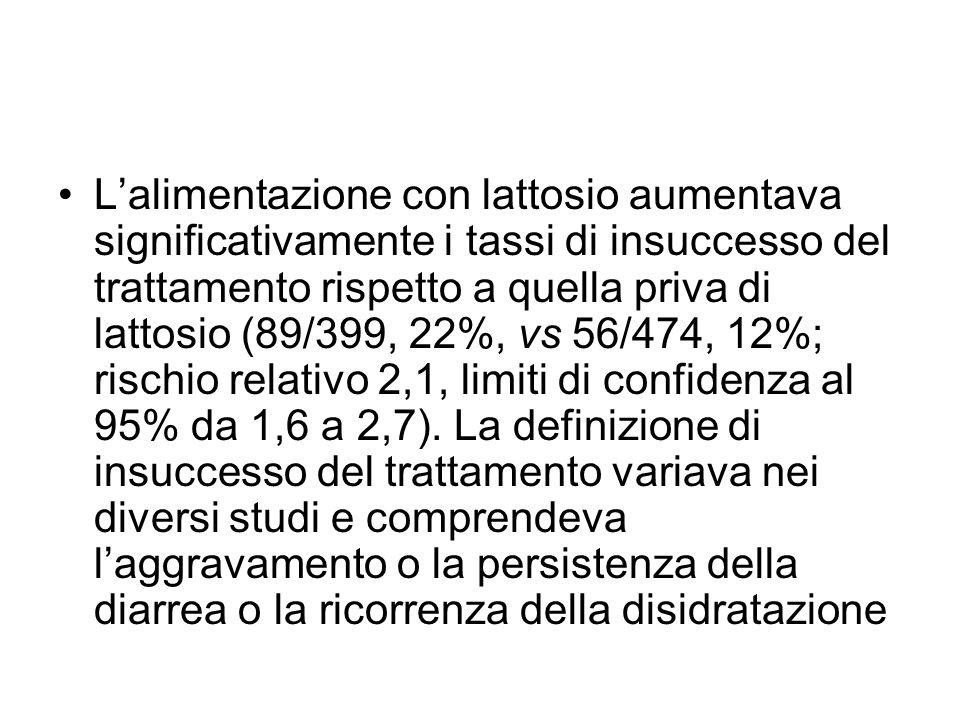 Lalimentazione con lattosio aumentava significativamente i tassi di insuccesso del trattamento rispetto a quella priva di lattosio (89/399, 22%, vs 56