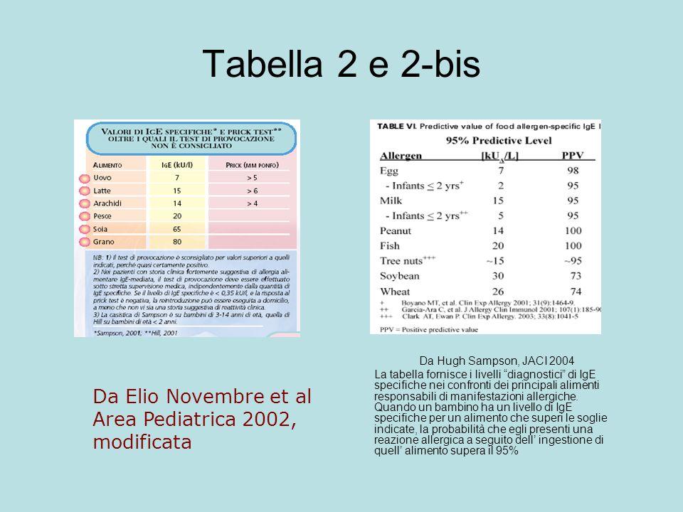 Tabella 2 e 2-bis Da Hugh Sampson, JACI 2004 La tabella fornisce i livelli diagnostici di IgE specifiche nei confronti dei principali alimenti responsabili di manifestazioni allergiche.