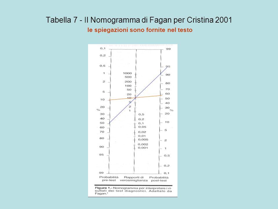Tabella 7 - Il Nomogramma di Fagan per Cristina 2001 le spiegazioni sono fornite nel testo