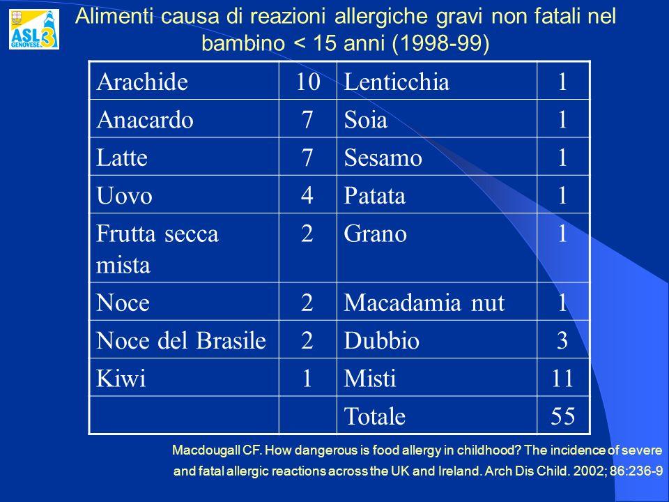 Alimenti causa di reazioni allergiche gravi non fatali nel bambino < 15 anni (1998-99) Arachide10Lenticchia1 Anacardo7Soia1 Latte7Sesamo1 Uovo4Patata1