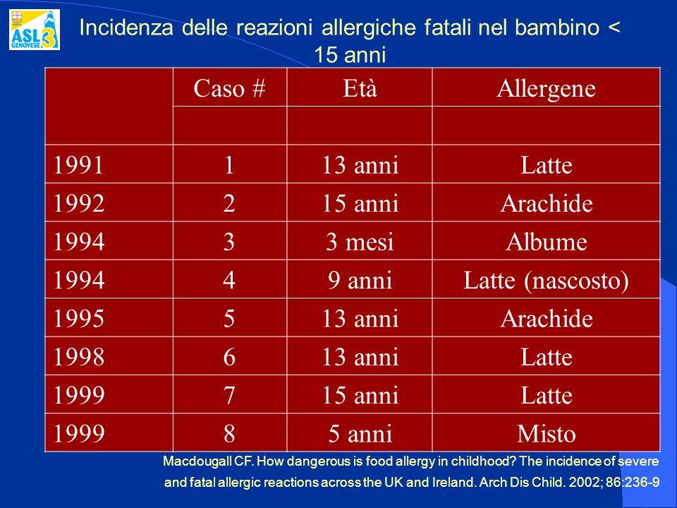 Incidenza delle reazioni allergiche fatali nel bambino < 15 anni Caso #EtàAllergene 1991113 anniLatte 1992215 anniArachide 199433 mesiAlbume 199449 an