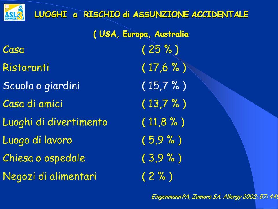 LUOGHI a RISCHIO di ASSUNZIONE ACCIDENTALE ( USA, Europa, Australia Casa ( 25 % ) Ristoranti ( 17,6 % ) Scuola o giardini ( 15,7 % ) Casa di amici ( 1