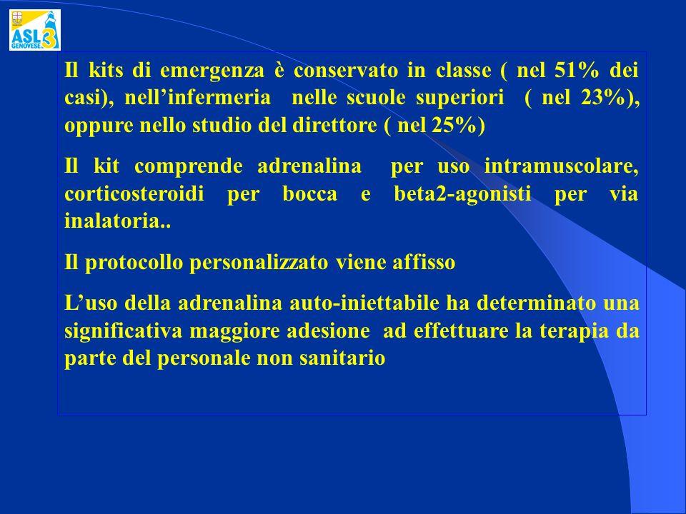 Il kits di emergenza è conservato in classe ( nel 51% dei casi), nellinfermeria nelle scuole superiori ( nel 23%), oppure nello studio del direttore (