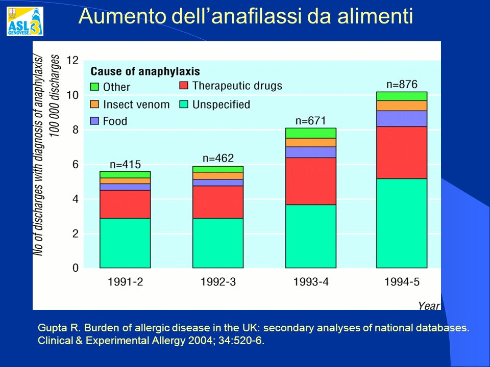 Aumento dellanafilassi da alimenti Gupta R. Burden of allergic disease in the UK: secondary analyses of national databases. Clinical & Experimental Al