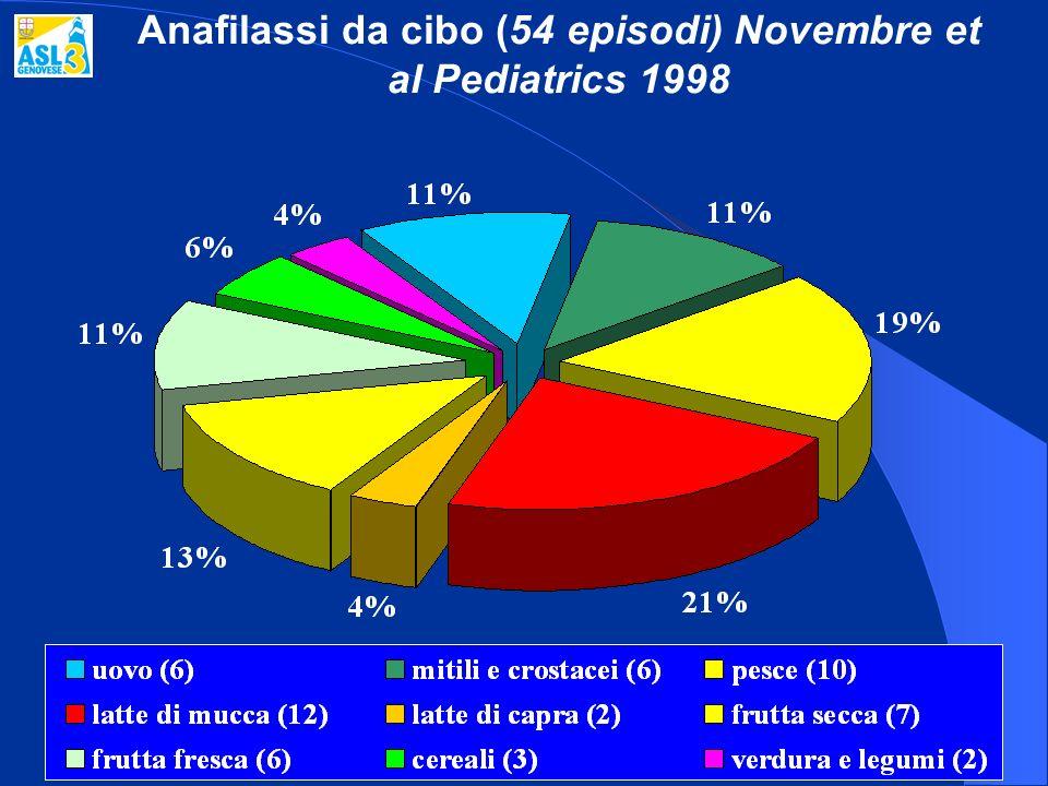 Anafilassi da cibo (54 episodi) Novembre et al Pediatrics 1998
