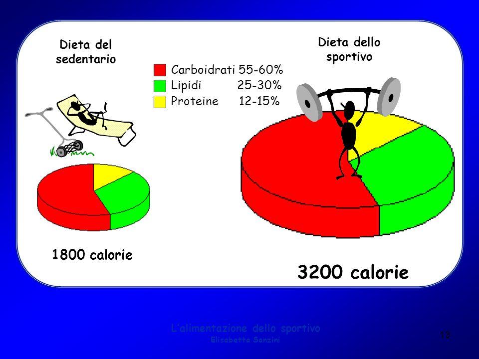 13 Lalimentazione dello sportivo Elisabetta Sanzini Carboidrati 55-60% Lipidi 25-30% Proteine 12-15% Dieta del sedentario Dieta dello sportivo 3200 ca