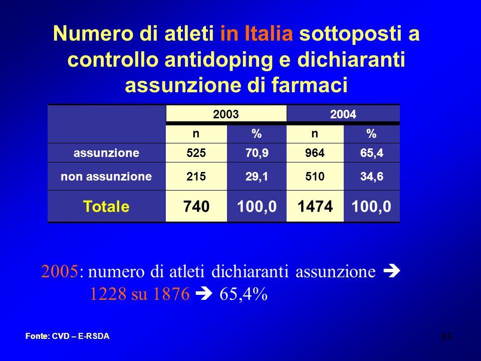 65 Numero di atleti in Italia sottoposti a controllo antidoping e dichiaranti assunzione di farmaci 100,01474100,0740Totale 34,651029,1215non assunzio