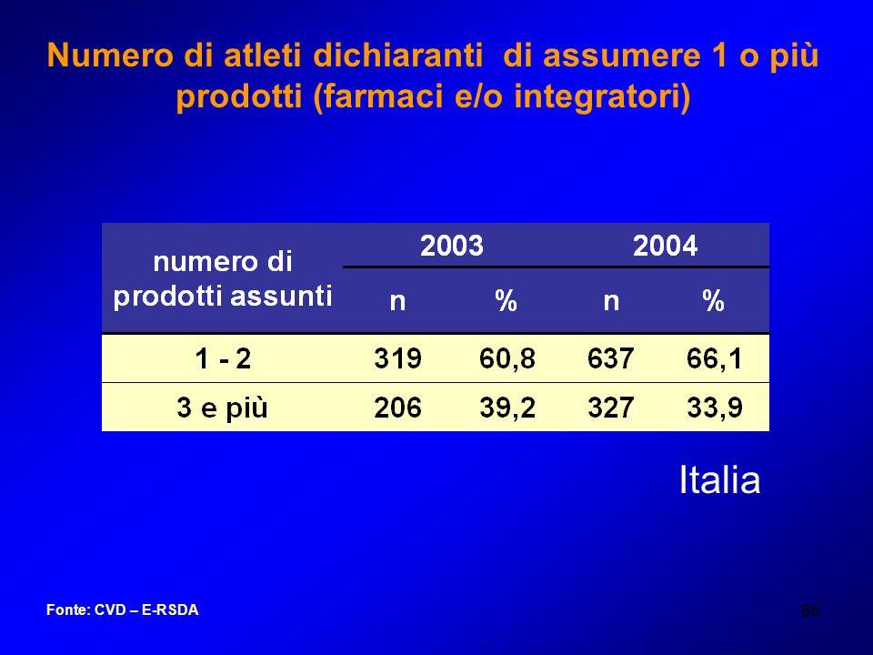 66 Fonte: CVD – E-RSDA Numero di atleti dichiaranti di assumere 1 o più prodotti (farmaci e/o integratori) Italia