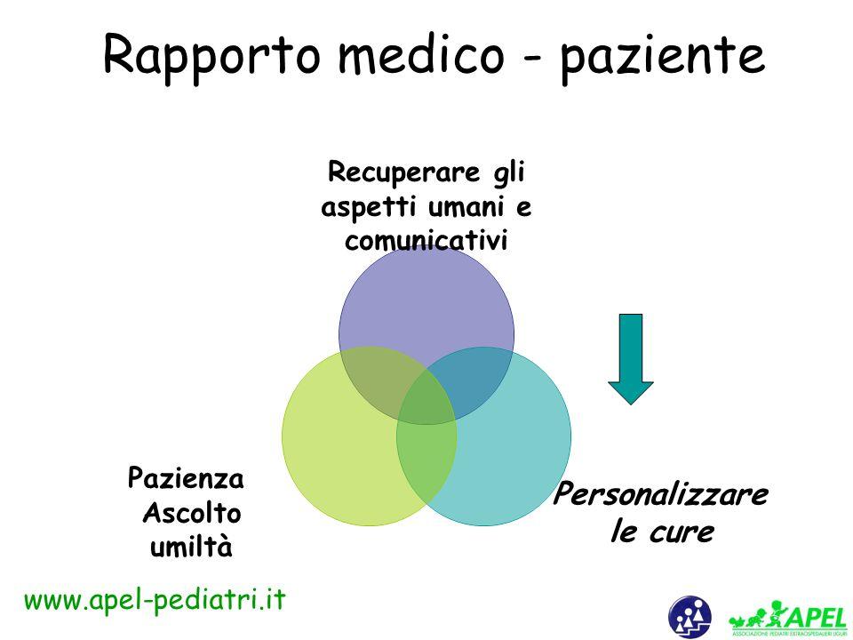 www.apel-pediatri.it Gorgia da Lentini (400 a.C.) In medicina la parola può abolire il dolore, instillare la gioia, esaltare la pietà Balint (1960) Il